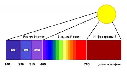 Ультрафиолетовый ожог что делать